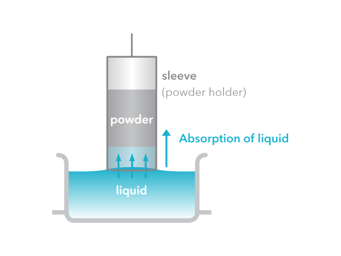powder-wettability-tensiometry