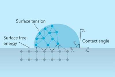 Surface Tensiometry Services Nanoscience Analytical